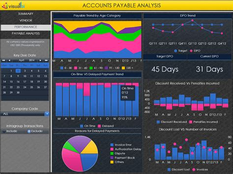 accounts payables analytics visual bi solutions