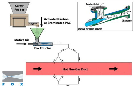 Pneumatic Conveying Of Activated Carbon, Sorbents, And