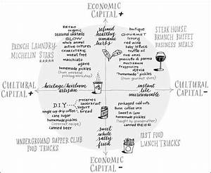 Bourdieu U0026 39 S Food Chart  Click On This Image To Find A Short