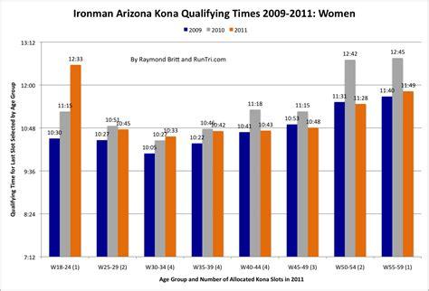 runtri ironman arizona kona qualifying times  slots