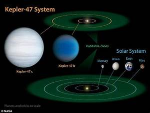 Two planets ... Two stars: Nasa detects strange new solar ...