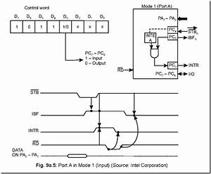 8255  Programmable Peripheral Interface