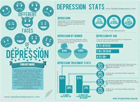 Important Depression Statistics Depression And Anxiety Help