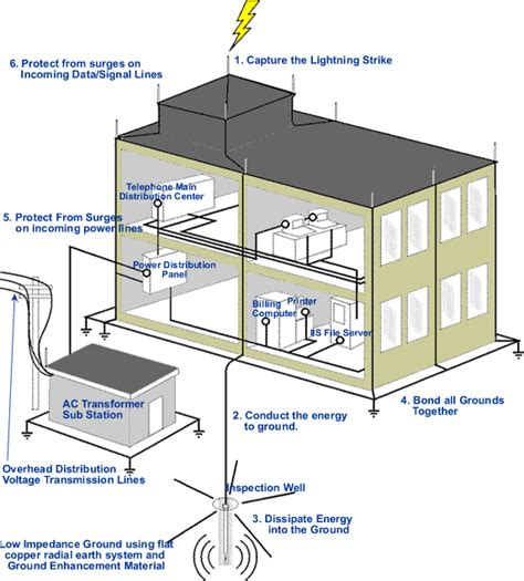 lighting system in building lightning protection