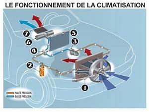 Fonctionnement Clim Voiture : climatisation automobile comment a marche le site des frigoristes ~ Medecine-chirurgie-esthetiques.com Avis de Voitures