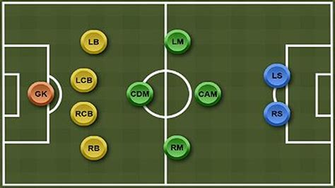 The 4-1-2-1-2 Formation