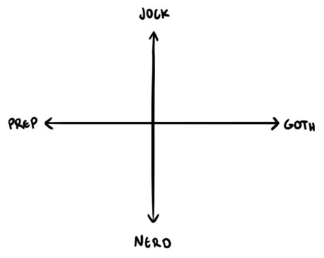 Templates Nerd by Template Jock Nerd Prep Goth Charts Know Your Meme