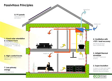 home design diagram milton keynes passivhaus the most airtight house