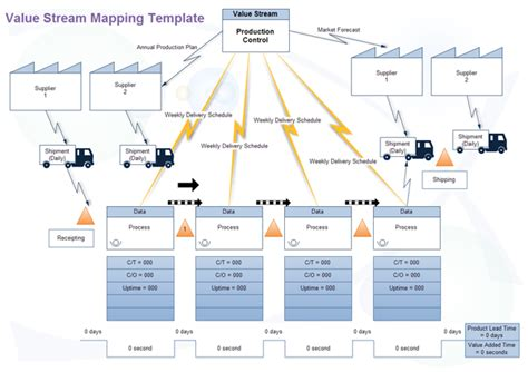 Value Stream Mapping, A Great Lean Management Tool  Toolshero. Boat Purchase Agreement Template. One Page Html Template. Free Download Brochure Template. Job Fair Flyer. Flyer Template Free Download. Create Commercial Invoice Template Canada. Law School Graduation Announcements. Weekly Meal Planner Template