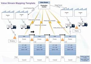 Value Stream Mapping  A Great Lean Management Tool