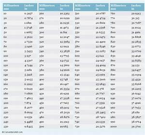 100 Mm En Cm : millimeters to inches mm to in conversion chart for ~ Dailycaller-alerts.com Idées de Décoration