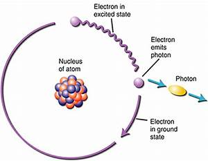 In what products are beta particles and photon emitted ...