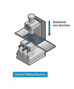 A Closer Look At Vertical And Horizontal Milling Machines