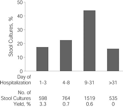 stool culture pdf derivation and validation of guidelines for stool cultures