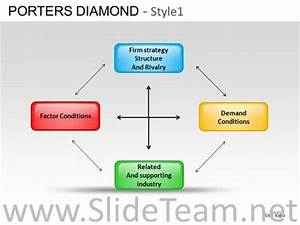 Porters Diamond Strategic Management Framework