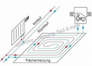 Fußbodenheizung Elektrisch Laminat : fu bodenheizung suntshop ~ Yasmunasinghe.com Haus und Dekorationen