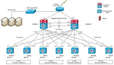 visio network diagram templates cisco visio templates invitation template