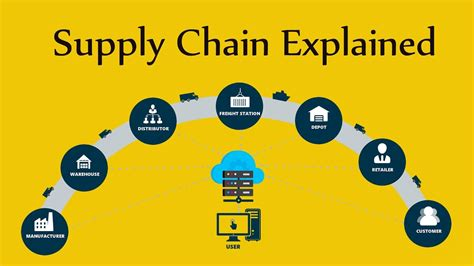 Supply Chain Explained
