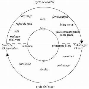Le Ferment Divin - La Force De La Bi U00e8re
