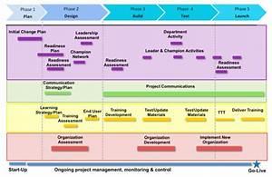 change management communication template - considering change management consulting access to