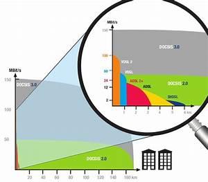 Unterschied Kabel Leitung : unterschied zwischen kabel glasfaser und vdsl internet seite 2 ~ Yasmunasinghe.com Haus und Dekorationen