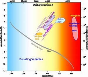 Pulsating Variable Stars