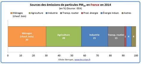 la pollution de l air en europe i les morts du charbon