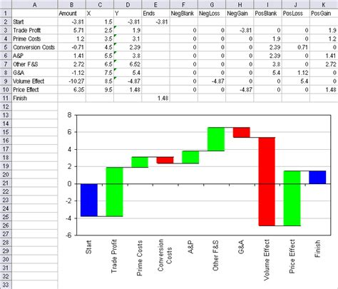 charting utility waterfall charts daily dose  excel