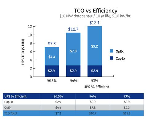 Data Center Energy Total Cost Of Ownership 20131101