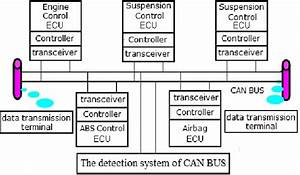 The Schematic Diagram Of Can Bus Analyzer