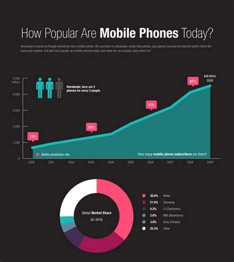 mobile popularity infographics cell phone popularity