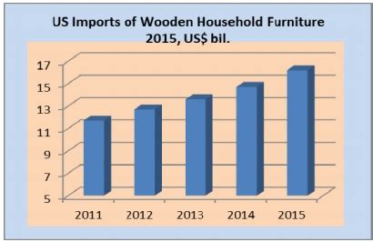 strong increase   wooden furniture imports