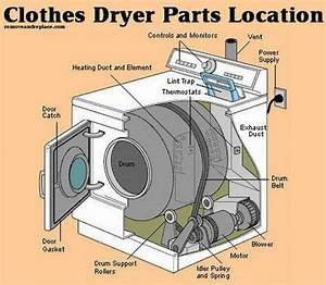 Dryer Not Heating  If Your Old Or New Front Or Top Loading Dryer Is All Of A Sudden Not Drying