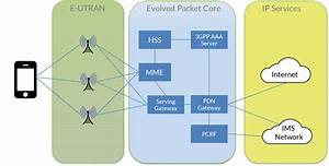 Provisioning Volte Successfully
