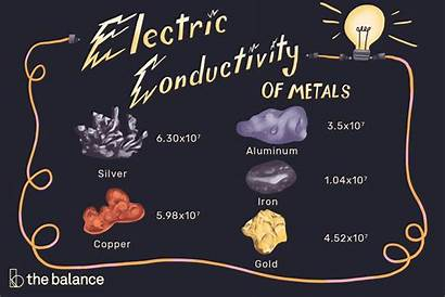 Conductivity Electrical Metals Copper Silver Ct Aluminum