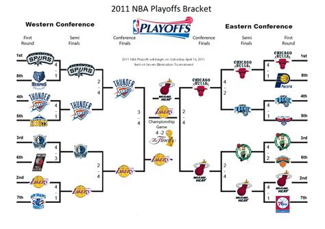 The Gallery For > Nba Playoffs 2010 Bracket