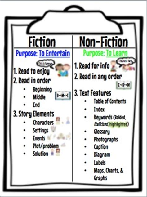 Fiction And Nonfiction Anchor Chart By The Book Fairy
