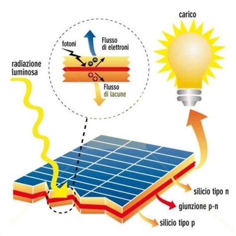 Lade A Energia Solare Da Interno - pannelli fotovoltaici moduli e celle