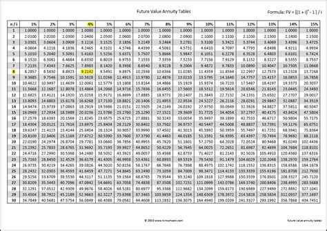 future value of annuity due table image gallery annuity table