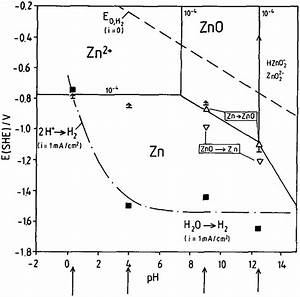 Corrosion Chemistry And Protection Of Zinc  U0026 Zinc Alloys