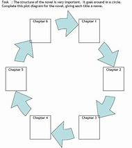 Best plot diagram ideas and images on bing find what youll love romeo and juliet plot diagram ccuart Image collections