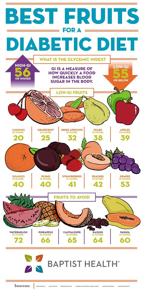 fruits   diabetic diet baptist health blog