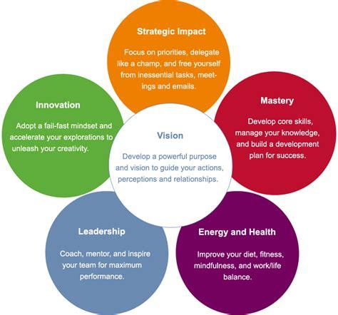 leadership coaching essentialsmarts