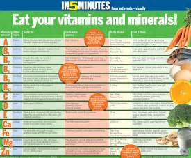 Fruit Vitamins and Minerals Chart
