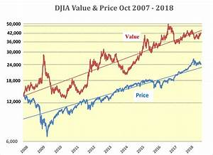 Dow Jones Industrial Chart Djia Poised For Run To 30 000 In Second Half 2018 Spdr