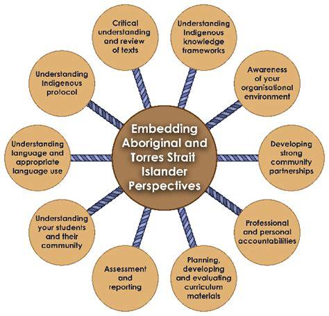 wheel represents embedding perspectives  schools