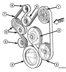 Dodge 33 Serpentine Belt Diagram by 5 7l Hemi Serpentine Belt Routing Dodgetalk Dodge Car