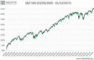 The Second Longest Bull Market | Melotte Financial Advisors