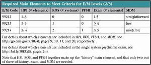 Cpt Codes In Psychiatry  A Primer