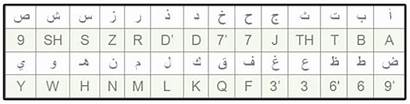 Arabic Letters English Numbers Writing Alphabet Chart
